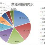 HDV(iシェアーズ・コア米国高配当株ETF)は4%!超の高利回り!