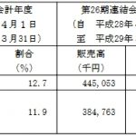 IPO情報【SIG[4386]】期待度〇