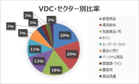 VDCセクター別比率