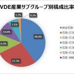 VDEで高配当なエネルギーセクターへの集中投資