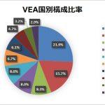 VEAで米国以外の先進国に分散投資!がおススメできない理由